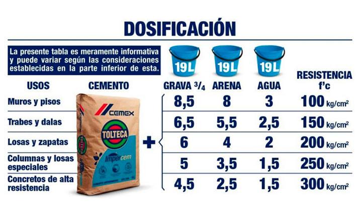 Cemento-Impercem-tabla-dosificadora