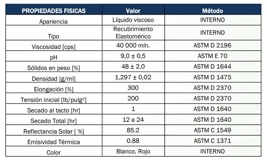 Thermotek-Imper-Fibratado especificaciones