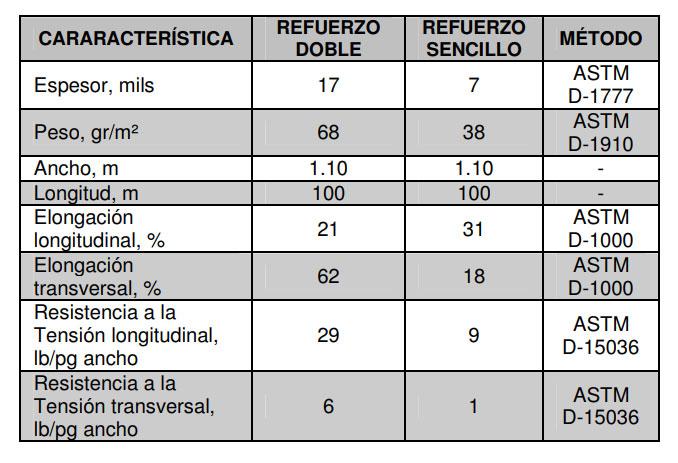 Thermotek-Refuerzo-Especificaciones