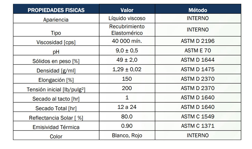 Thermotek-doble-accion-fibratado-especificaciones